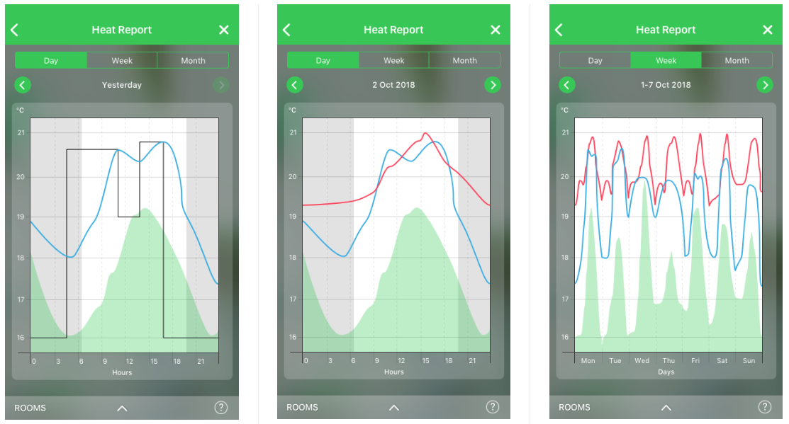 Heat Report on the Wiser smart heating app