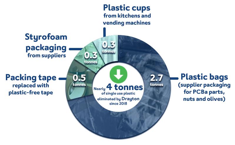 Drayton_corporate_sustainability_blog_single_use_plastic_reduction_infographic